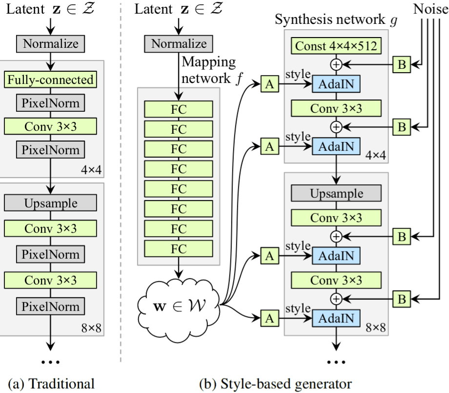 """Karras et al 2018, StyleGAN vs ProGAN architecture: """"Figure 1. While a traditional generator [29] feeds the latent code [z] though the input layer only, we first map the input to an intermediate latent space W, which then controls the generator through adaptive instance normalization (AdaIN) at each convolution layer. Gaussian noise is added after each convolution, before evaluating the nonlinearity. Here """"A"""" stands for a learned affine transform, and """"B"""" applies learned per-channel scaling factors to the noise input. The mapping network f consists of 8 layers and the synthesis network g consists of 18 layers—two for each resolution (42-−10242). The output of the last layer is converted to RGB using a separate 1×1 convolution, similar to Karras et al. [29]. Our generator has a total of 26.2M trainable parameters, compared to 23.1M in the traditional generator."""""""