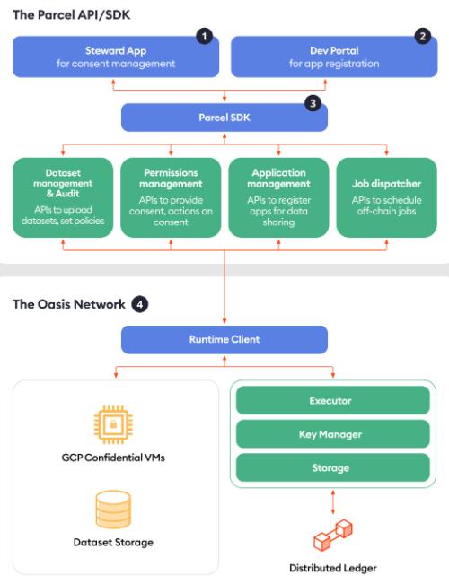 Le protocole Parcel SDK permet l'integration de la solution Oasis Labs à tous types d'applications et de programmes