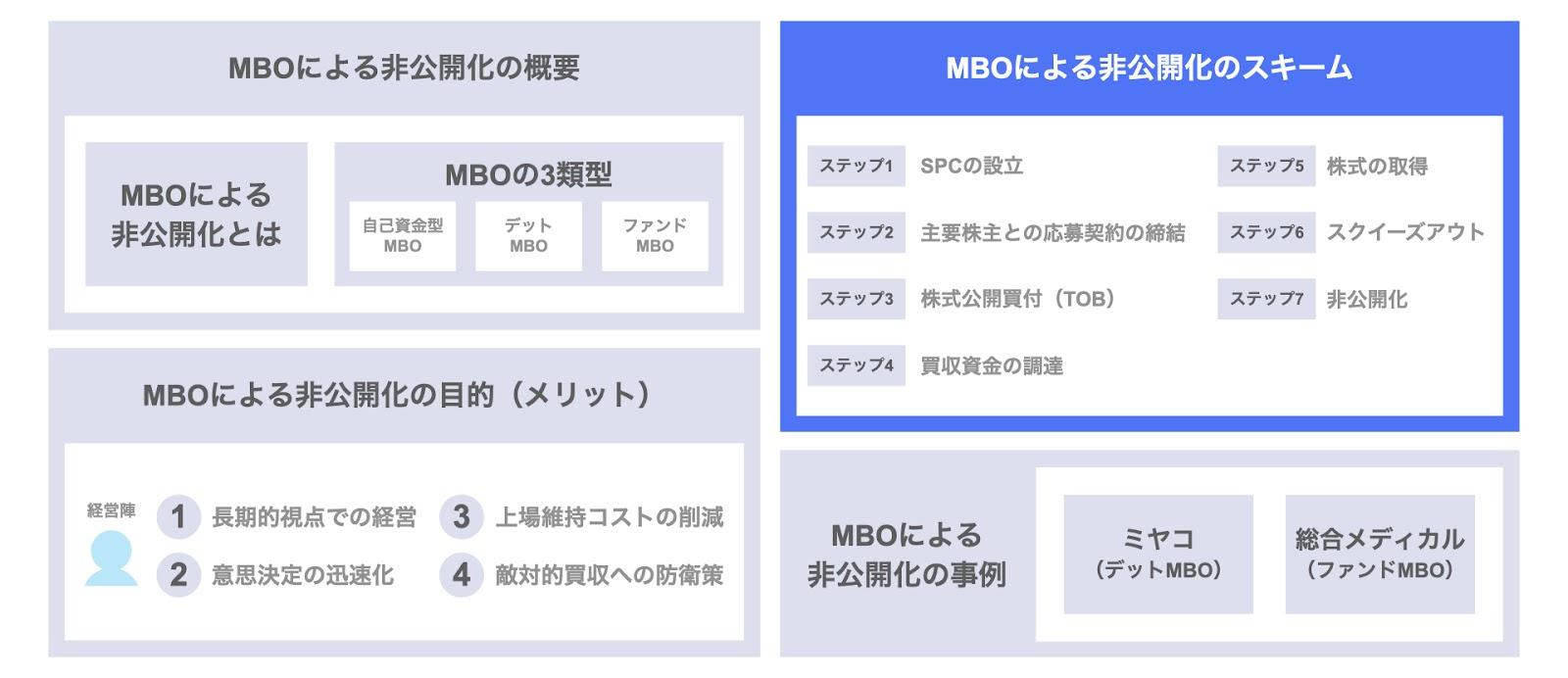 MBOによる非公開化のスキーム