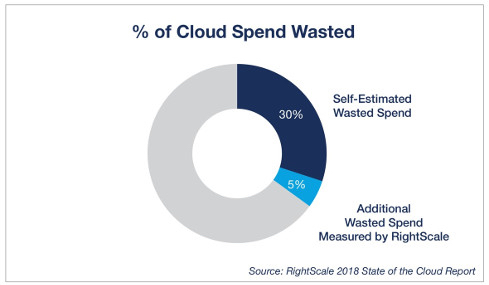 Cloud Cost Optimization - % of cloud spend wasted