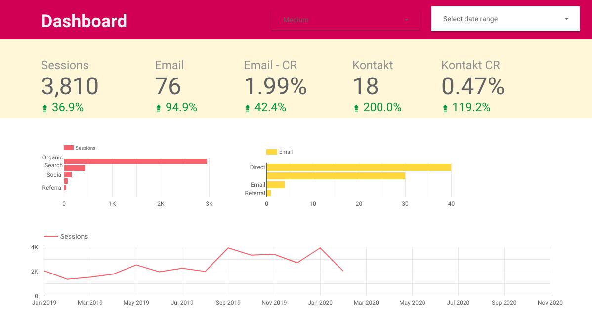 dashboard content marketing