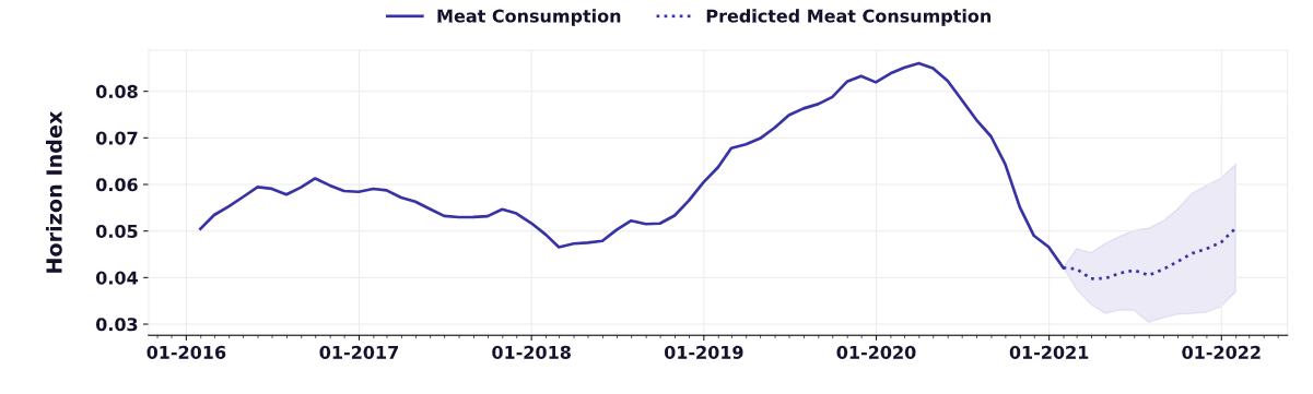 graph that shows predicted meat consumption trends for 2021 and beyond