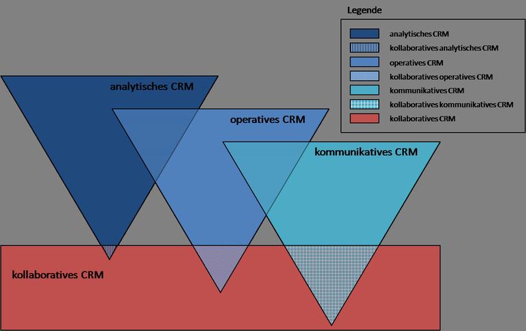 Abgrenzung kollaboratives CRM