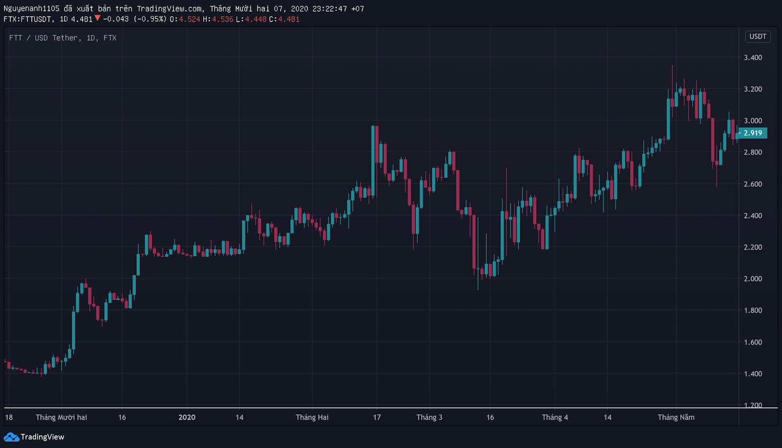 FTT/USDT trong thị trường Bearish