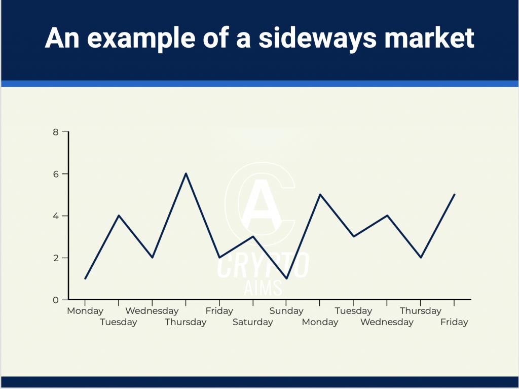 Cách xác định Sideway trong giao dịch Forex