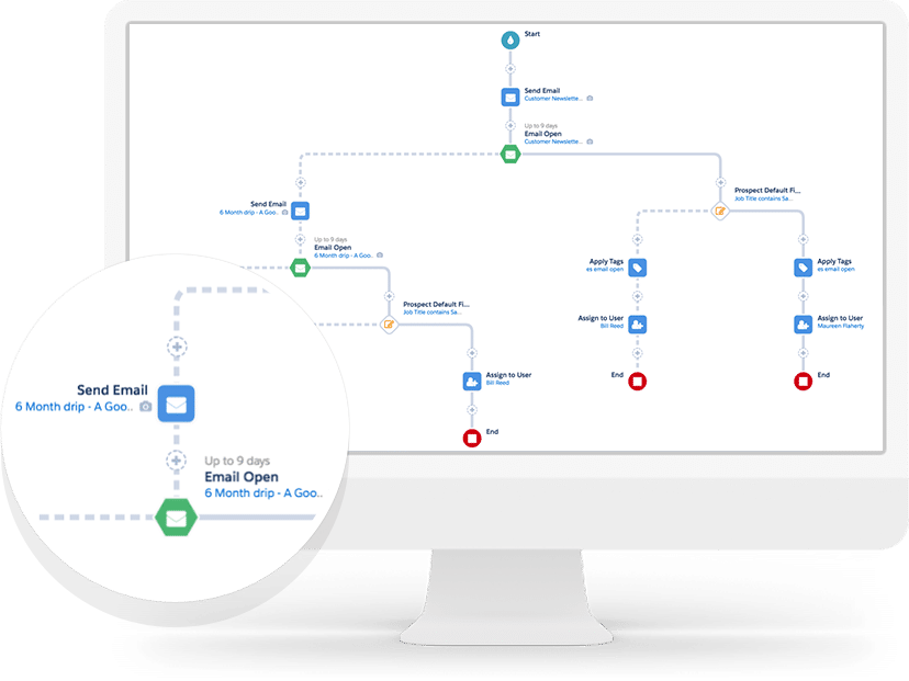 Lead Nurturing | A Comprehensive Pardot B2B Marketing Automation Guide | Concretio Apps | Salesforce Consulting Company