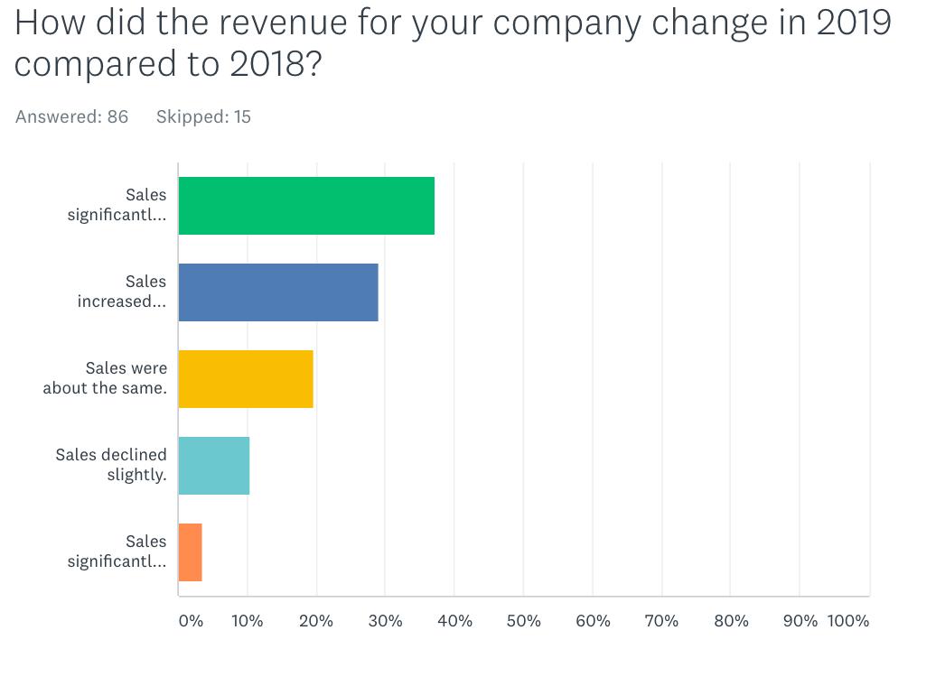2019 vs. 2018 Revenue trends