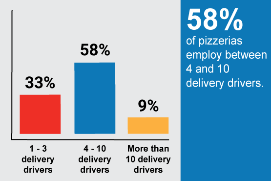 58% of pizzerias employ between 4 & 10 delivery drivers