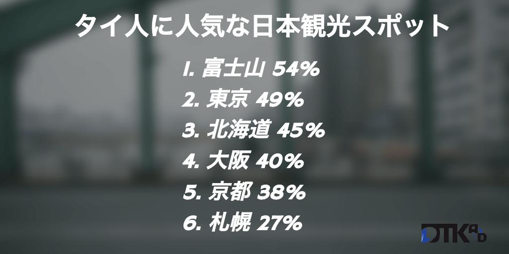 タイ人に人気な日本観光スポットランキング