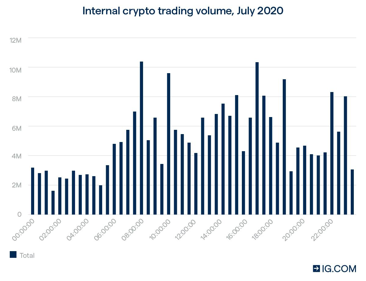 cryptocurrency trading in the UK - Volume Chart