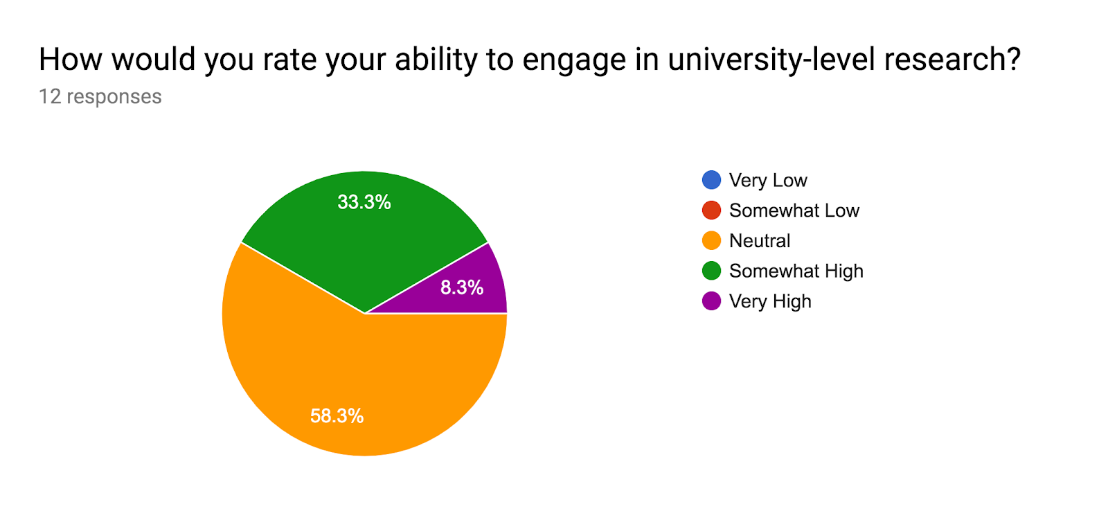 Forms response chart. Question title: How would you rate your ability to engage in university-level research?. Number of responses: 12 responses.