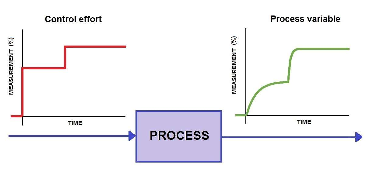 Figure 3: This nonlinear process pushes the limits of the PID algorithm. Its sensitivity to the control effort (red) increases as the process variable (green) increases, and vice versa. This could cause the controller to overreact at one extreme and underreact at the other. Process sensitivity that varies unpredictably over time would pose an even greater challenge for PID (or any other control algorithm, for that matter). Courtesy: Control Engineering