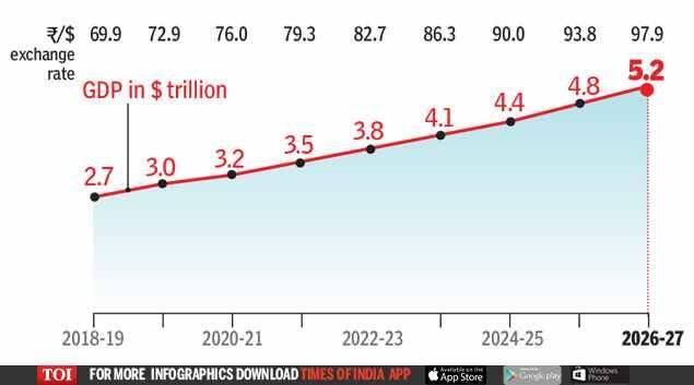 Image result for $5 trillion economy