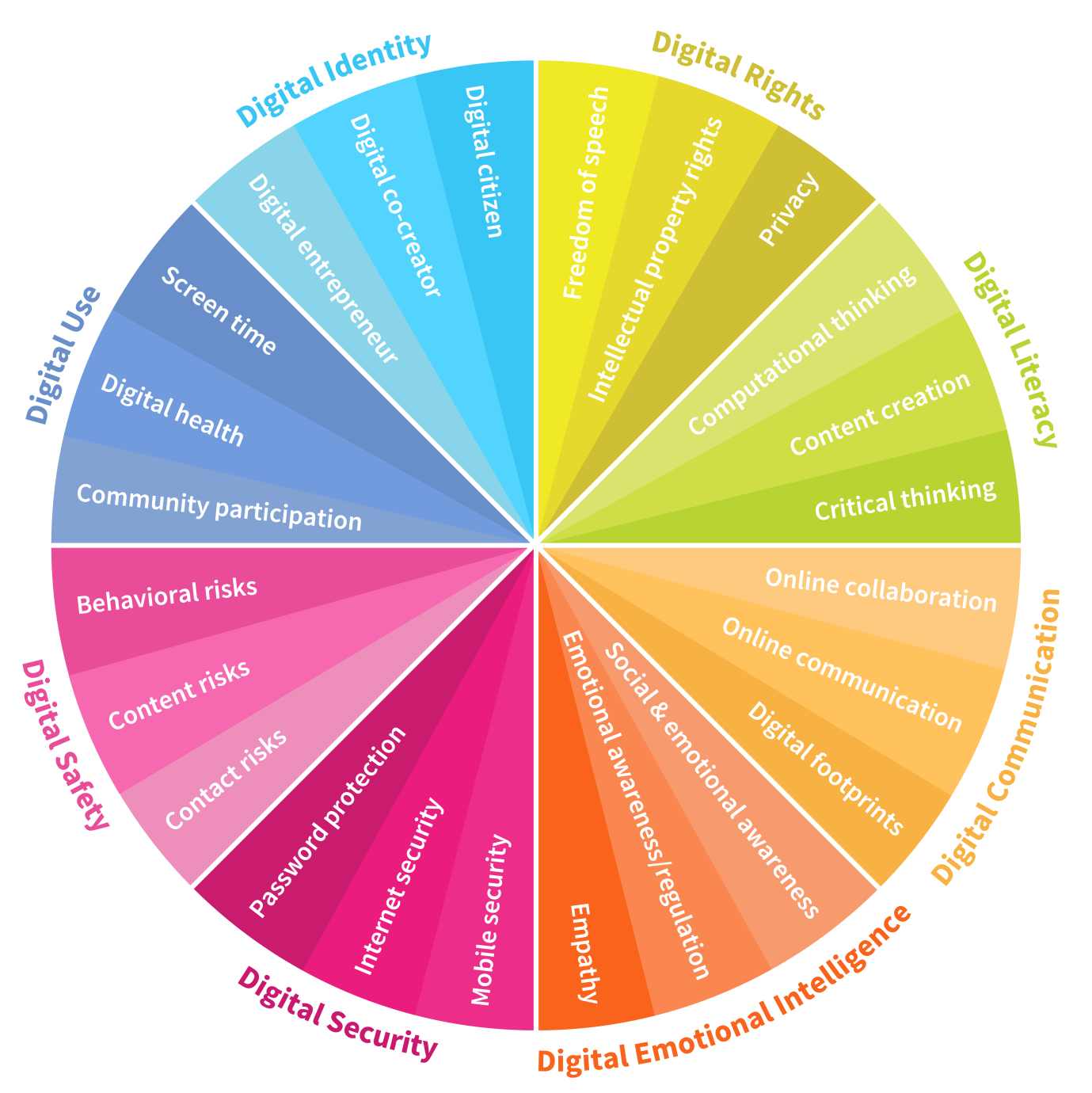 8 digital skills we must teac