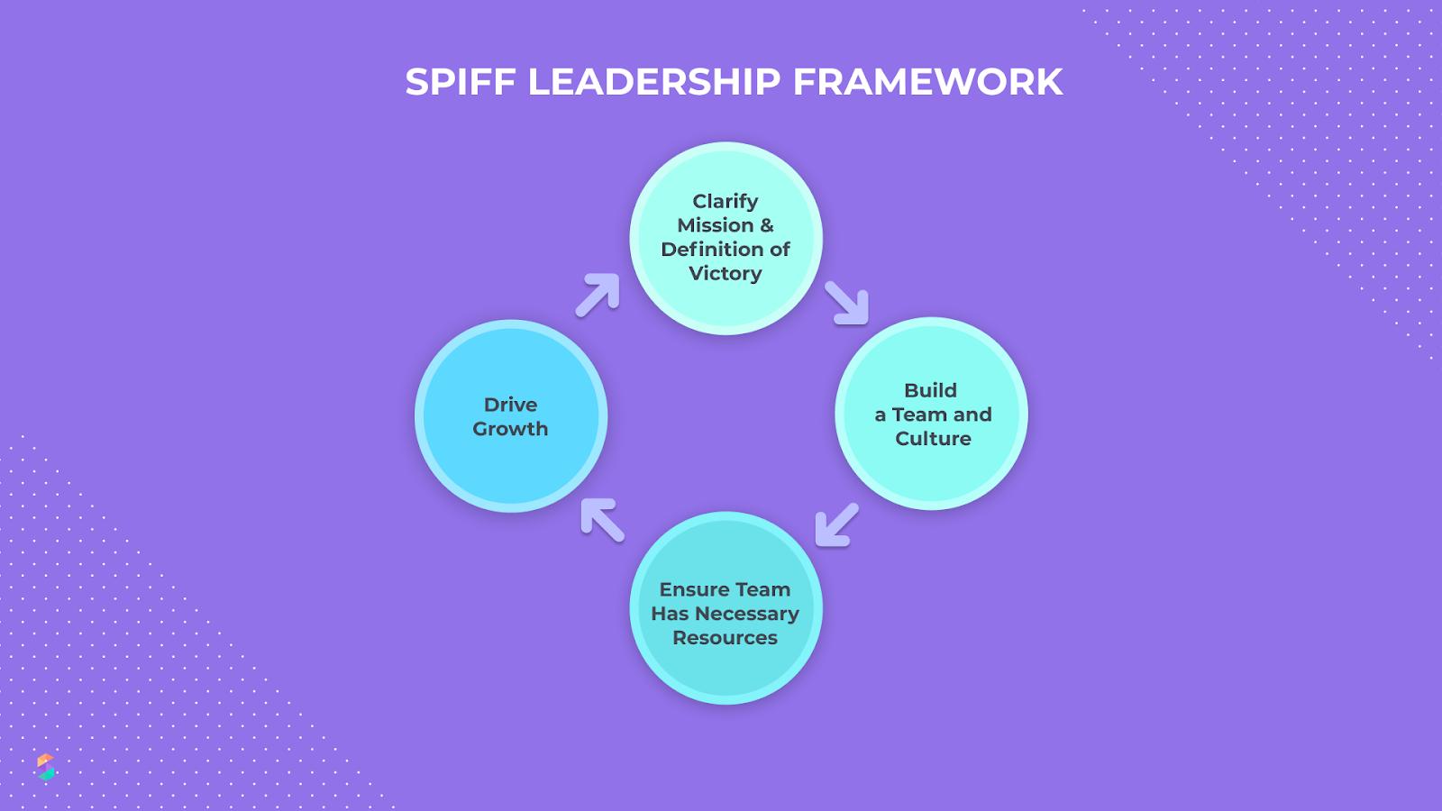 spiff leadership framework