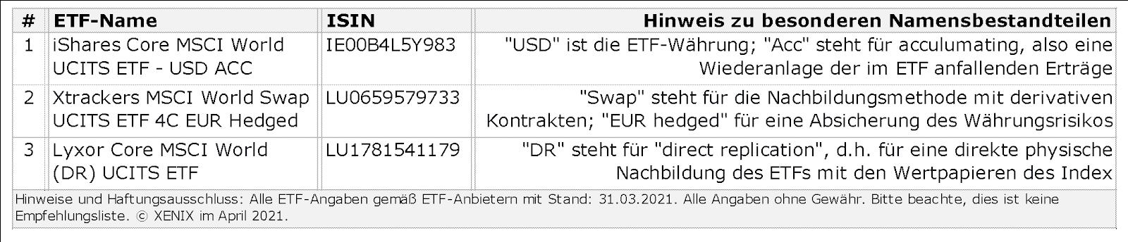 ETF-Schnellkurs 3/9: ETFs sind börsengehandelte Indexfonds 1