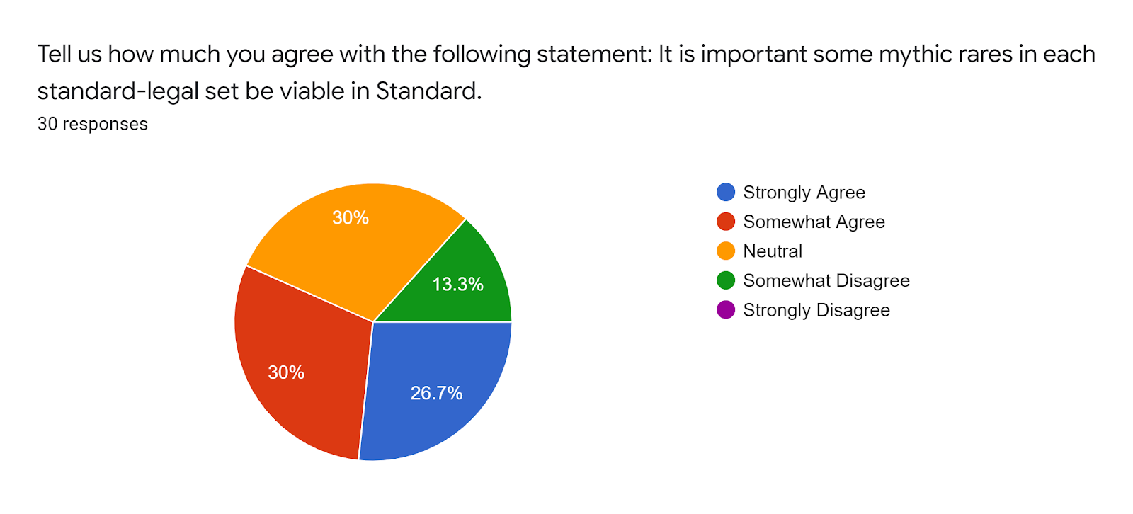 Forms response chart Question title Tell us how much you agree with the following statement It is important some mythic rares in each standard-legal set be viable in Standard Number of responses 30 responses