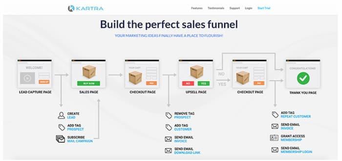 ví dụ về các trang trong phễu bán hàng (một trong những chiến lược tiếp thị qua email cần triển khai)
