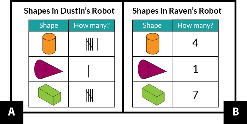 A. shows a chart of the shapes in Dustin's robot. Dustin used tally marks to record how many of each shape. Cylinders: 6. Cone: 1. Rectangular prisms: 5. B. shows a chart of the shapes in Raven's robot. Rave used numerals to record how many of each shape. Cylinders: 4. Cone: 1. Rectangular prisms: 7.