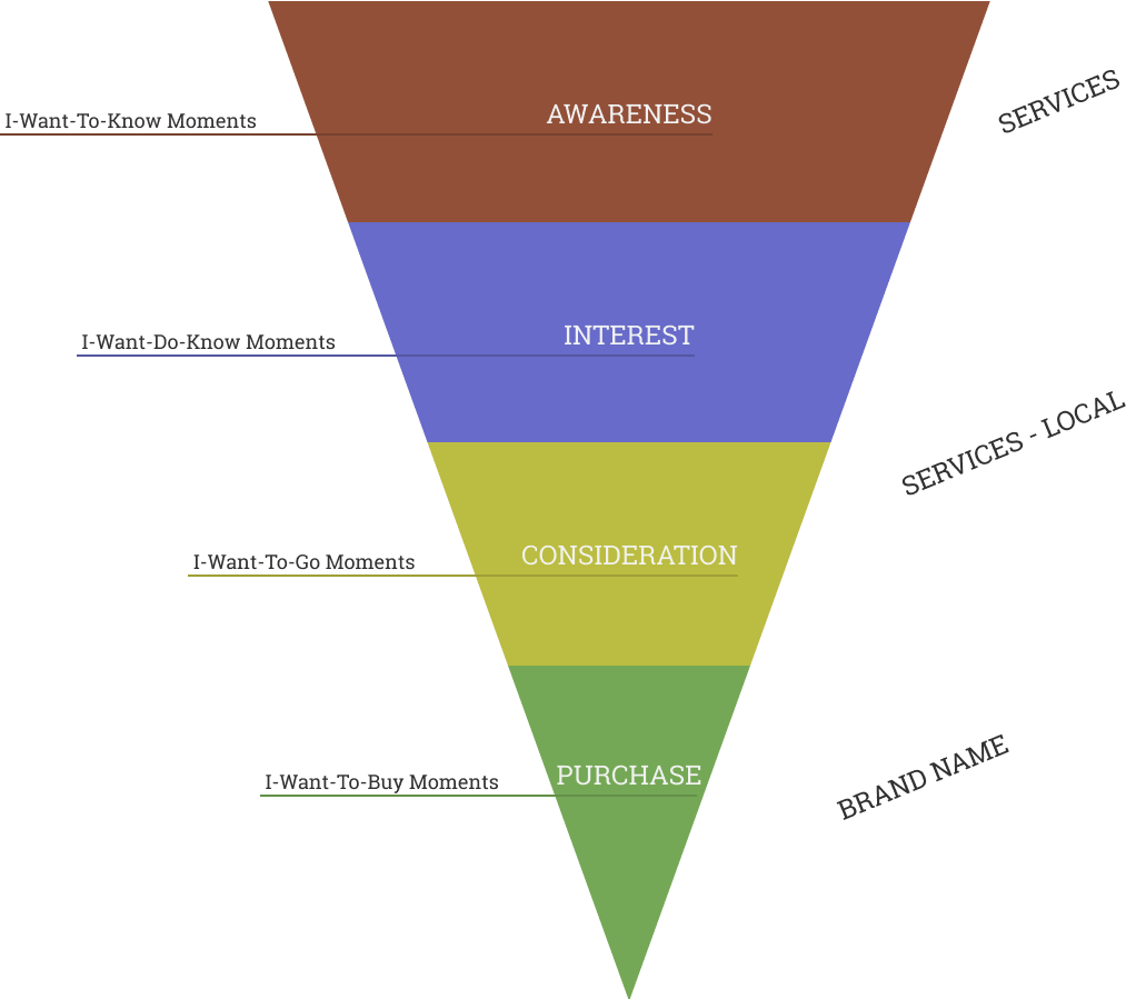 Understanding the marketing funnel will enhance the probability for new water restoration leads