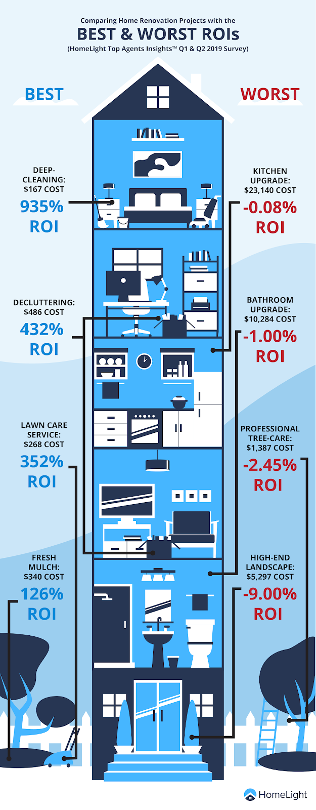 Home Renovation Projects with the Best and Worst Return on