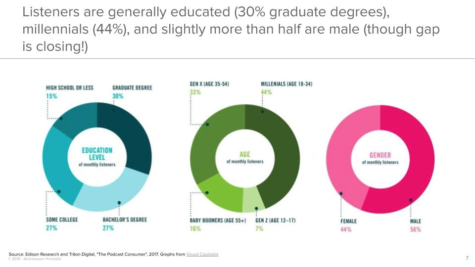 Listeners are generally educated (30% graduate degrees), millennials (44%), and slightly more than half are male (though gap is closing!)