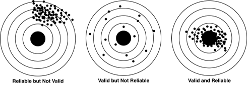 An illustration of validity and reliability as points or shots on target boards. It shows cases where personality tests are reliable but not valid, valid but not reliable, and valid and reliable.