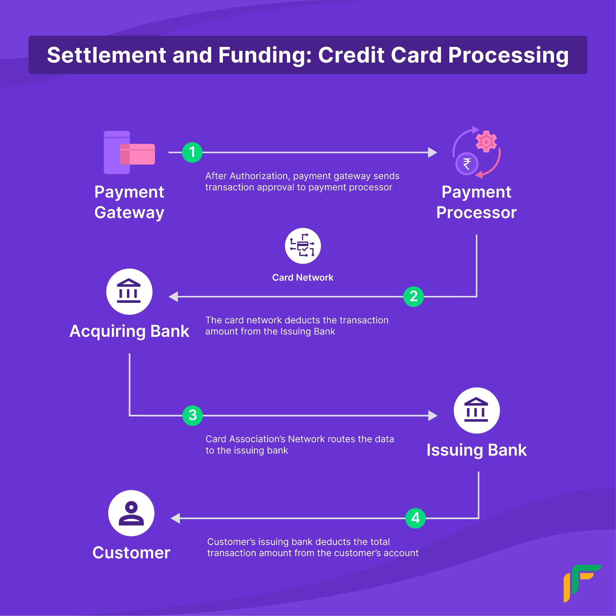 Credit Card Processing System:: settlement and Funding Process