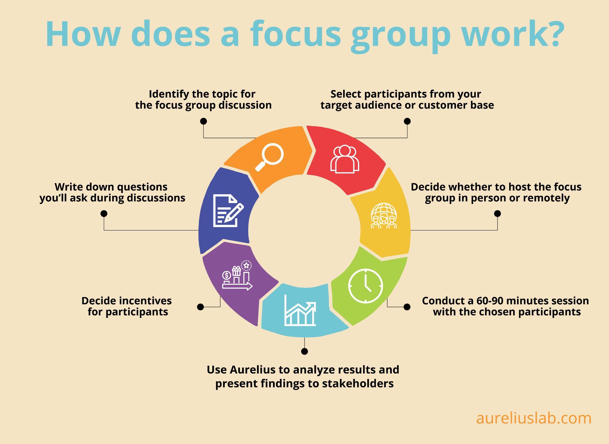 how focus groups work