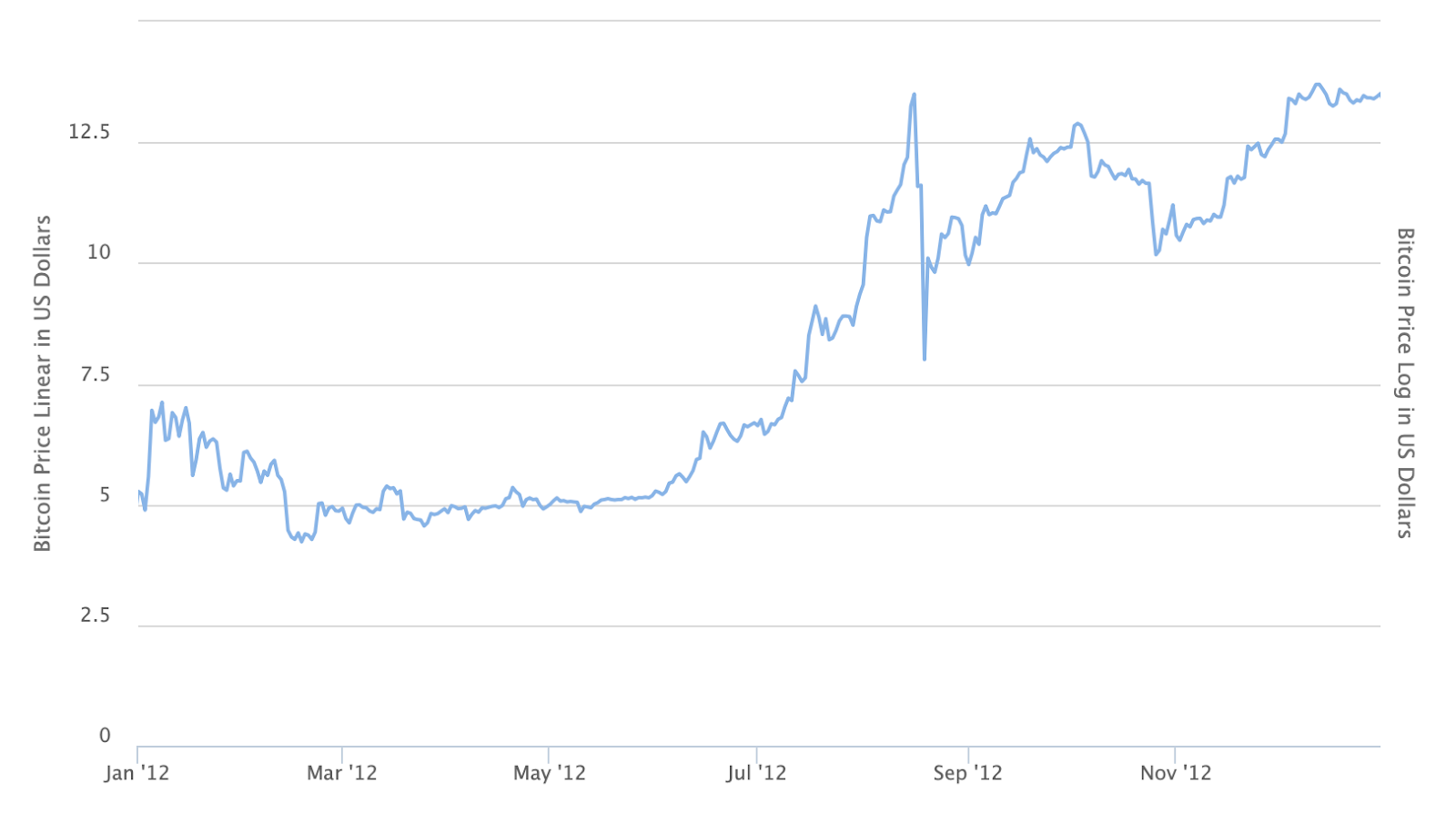 Bitcoin price in 2012