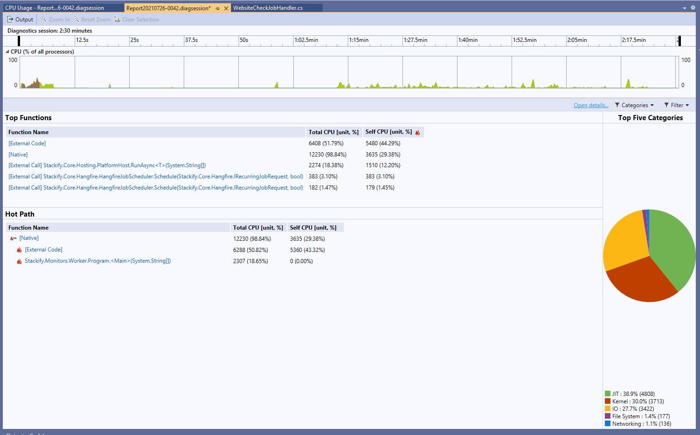 Visual Studio performance profiler CPU usage report