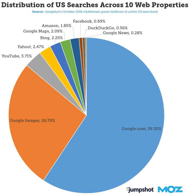 search distribution chart