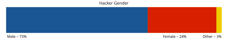Hackathon Demographics - Gender