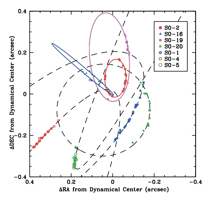 Dots tracing the position of stars around the galactic center. Axes are right ascension and declination (sky coordinates). Multiple stars are included, labeled S0-19. S0-20, S0-16, S0-2, S0-1, S0-4, S0-5. Each star has one colored ellipse representing its orbit.