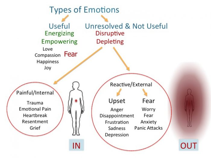 the unbearable emotional pain of a heartbreak Women reported higher levels of both physical and emotional pain however break-ups hurt women more in the short term but men never recover (unbearable.