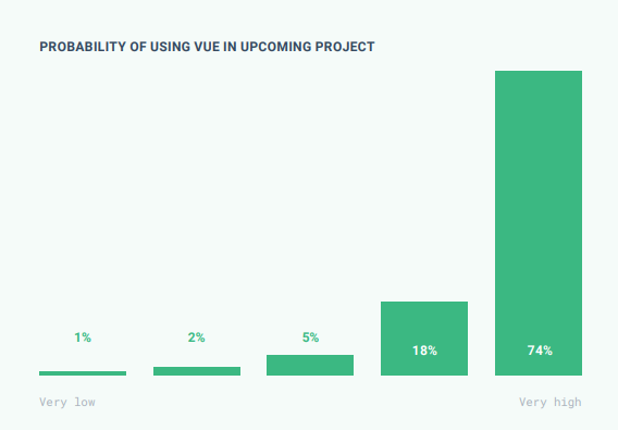 Graph showing the probability of using Vue in future project