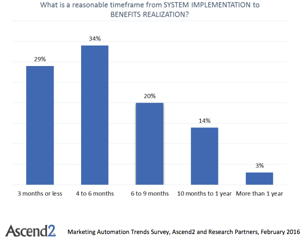 What is a reasonable timeframe to see business automation benefits?