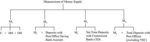 money supply in india Money supply in india submitted to dr bpadma narayan by in india the statutory liquidity ratio (slr) has been fixed by law as an additional measure to determine the money supply the slr is called 'secondary reserve ratio in other countries while the required reserve ratio is referred to as the.
