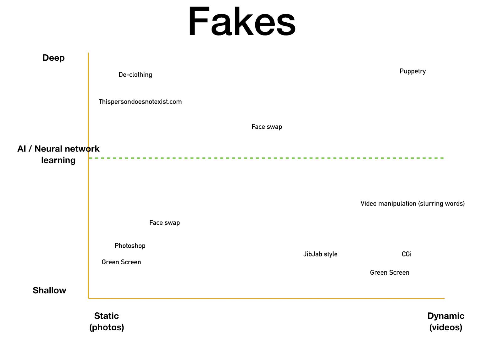 Deepfake Chart