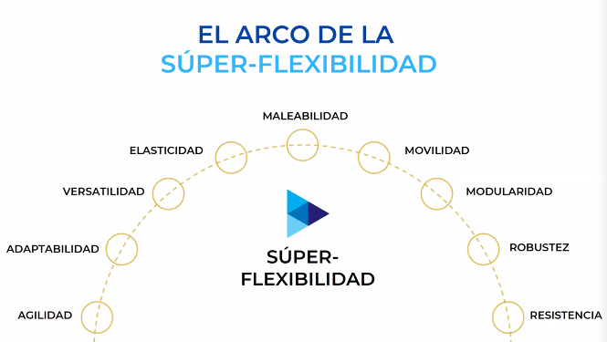El arco de la súper-flexibilidad.