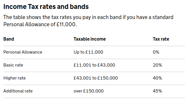 UK Income Tax bands.png