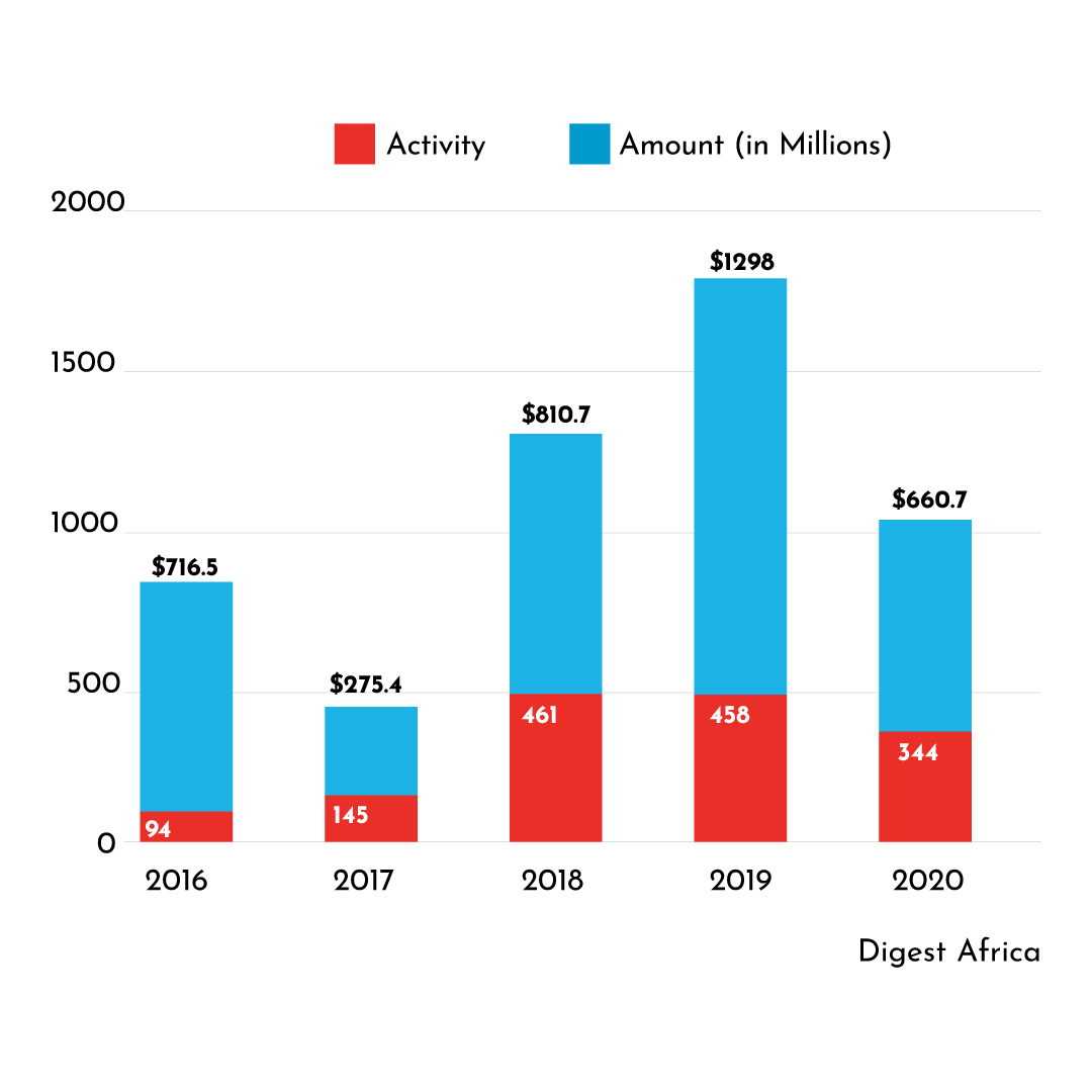 African startup's YoY annual growth chart from 2016 to 2019