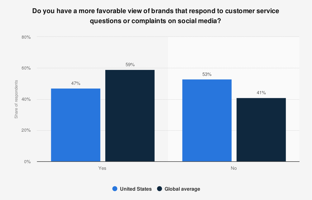 Customers share their queries/complaints on social media