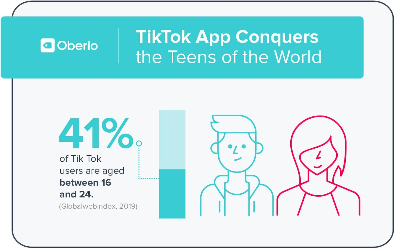 41% of TikTok users are aged between 16 and 24.