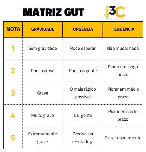 Matriz GUT para redução de custos na indústria