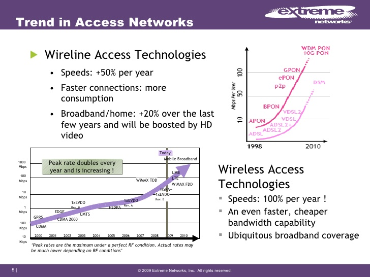 Trend in Access Networks <ul><li>Wireline Access Technologies </li></ul><ul><ul><li>Speeds: +50% per year </li></ul></ul><...