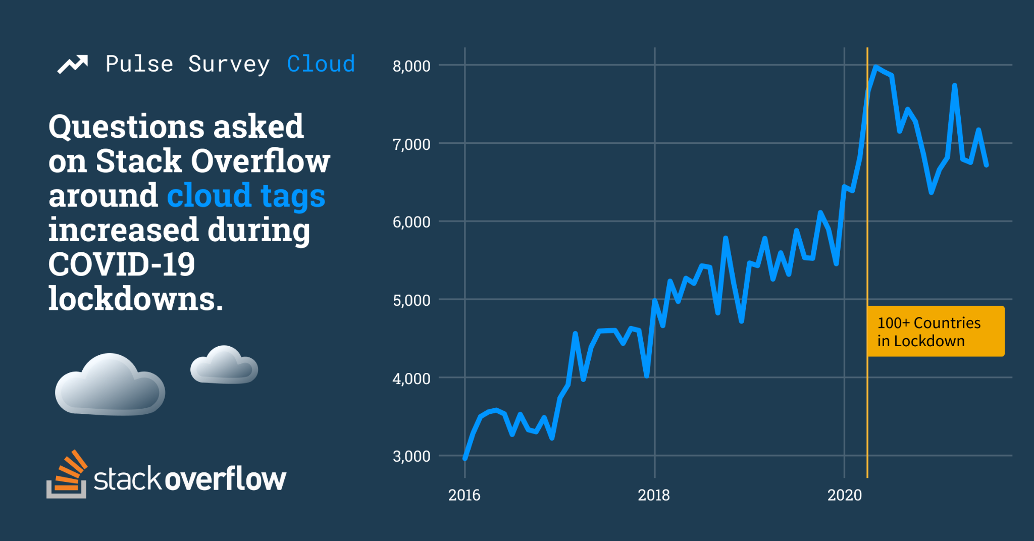 Line chart showing growth of cloud-related questions asked on Stack Overflow from 2016 to September 2021. In March 2020, we saw a dramatic spike reaching close to 8,000 questions asked. This is the time that 100+ countries entered lockdown.