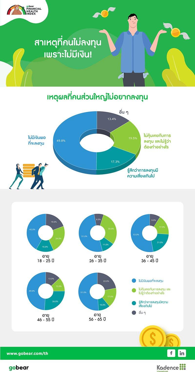 GoBear thai financial-health-index