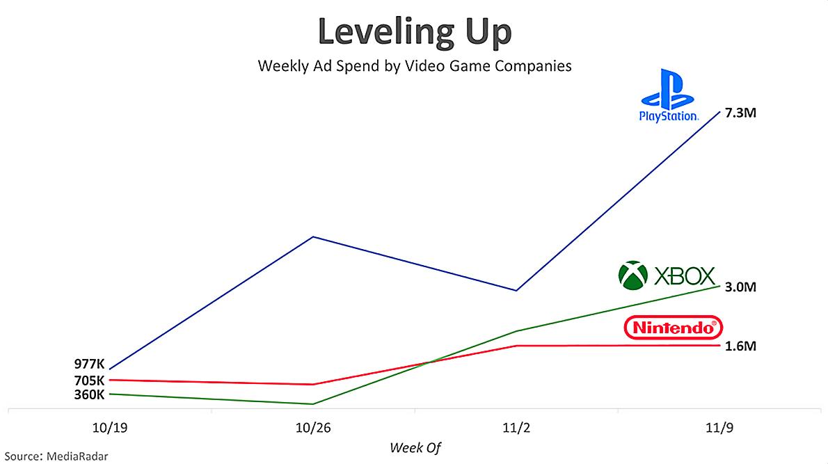 Grafico sulla spesa settimanale delle società di videogame. Il budget più basso è di Nintendo che ha speso 1,6M. XBox è seconda con una spesa di 3M. Playstation spende 7,3M. Fonte: MediaRadar