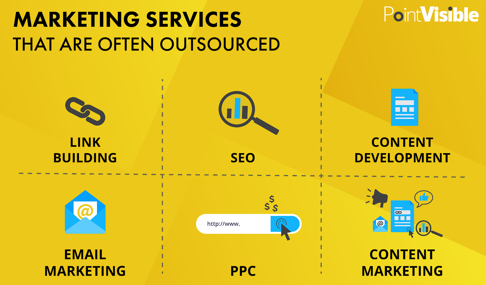 marketing services that are often outsourced